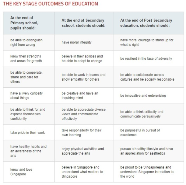 Key stages of Education
